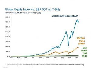 Dimensional-45-year-global-eq-vs-SP-vs-t-bills-1970-2015-300x225